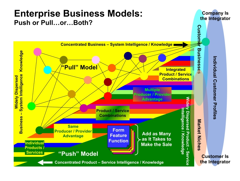 "See ""Business Flow and Business Models-v14Apr2006"" in ""John Deere"" folder"