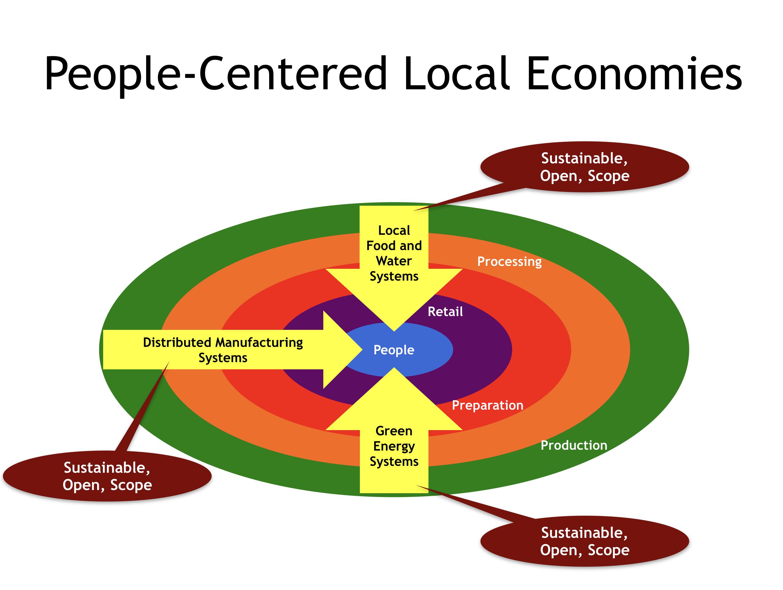 People-Centered Local Economies