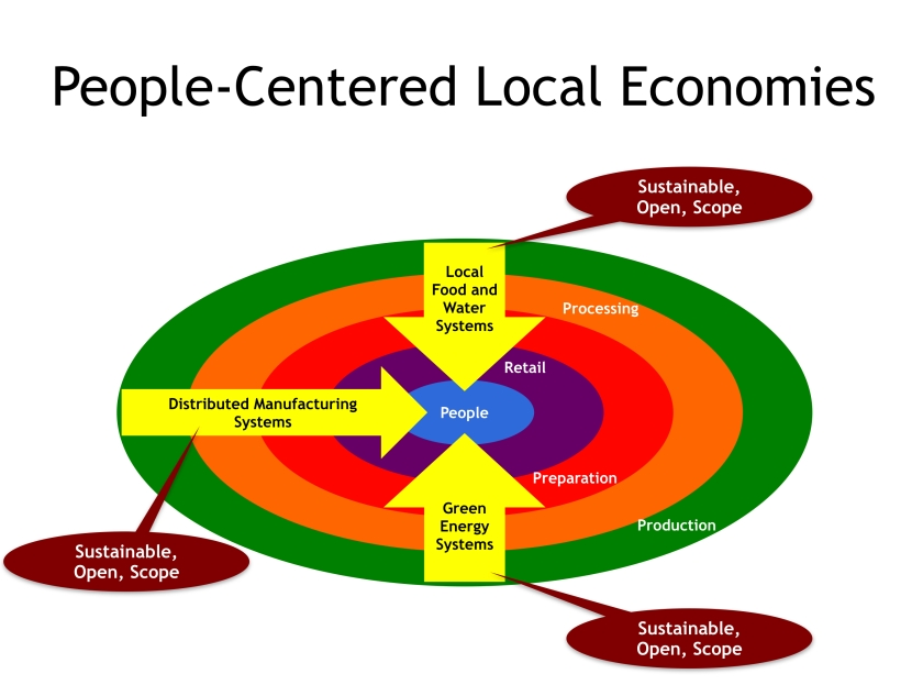 People-Centered Local Economies
