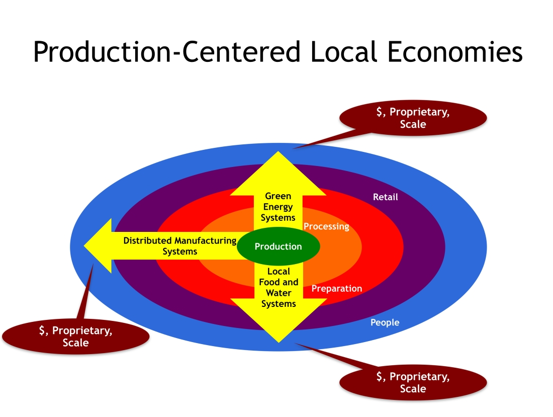 Production-Centered Local Economies