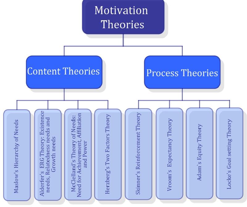 MotivationTheoriesDiagram.png